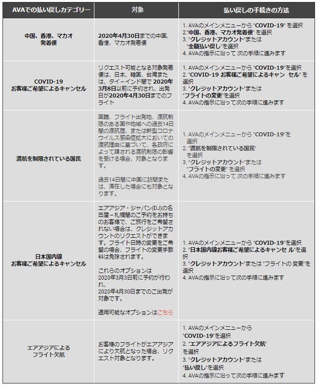 エアアジア コロナウィルス関連のクレジットアカウントや払い戻しの手続き方法